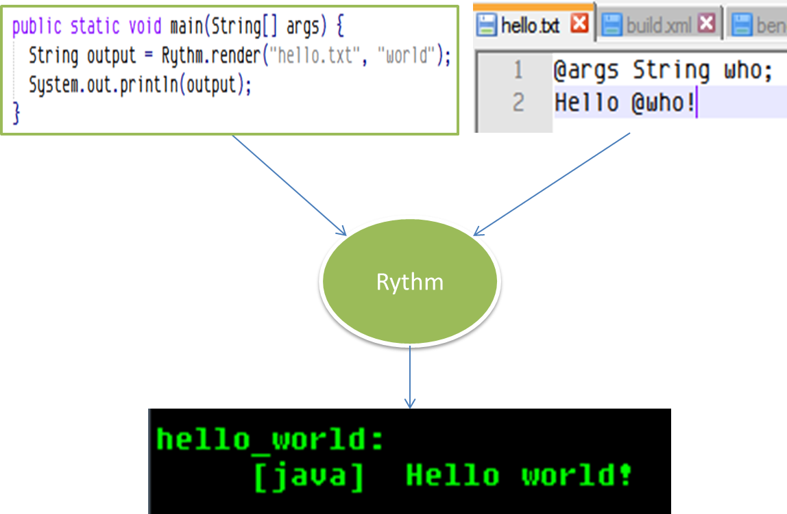 Rythm template engine a template engine for java programmer pronofoot35fo Choice Image